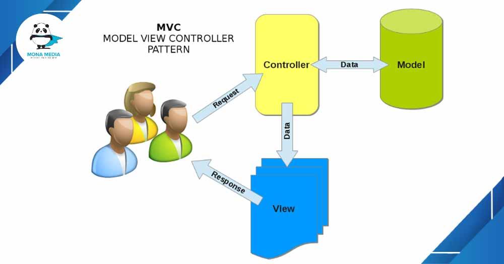 Thành phẩn của MVC.