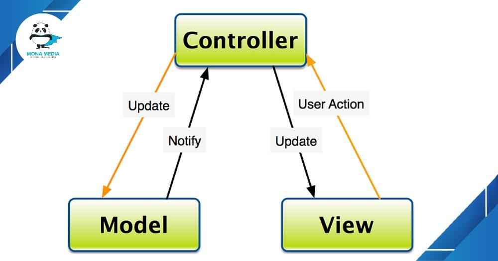 Luồng tương tác giữa các thành phần trong MVC.