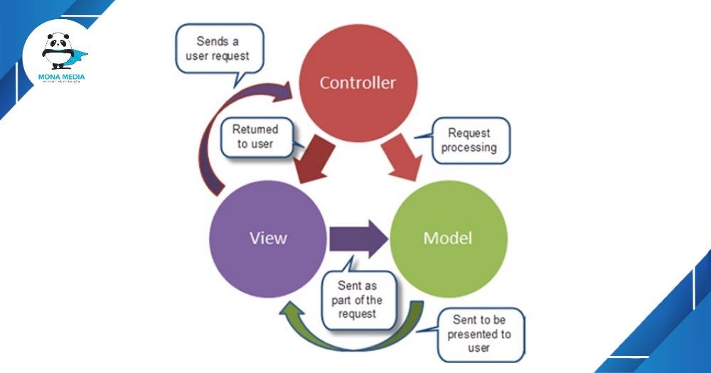 Ứng dụng mô hình MVC