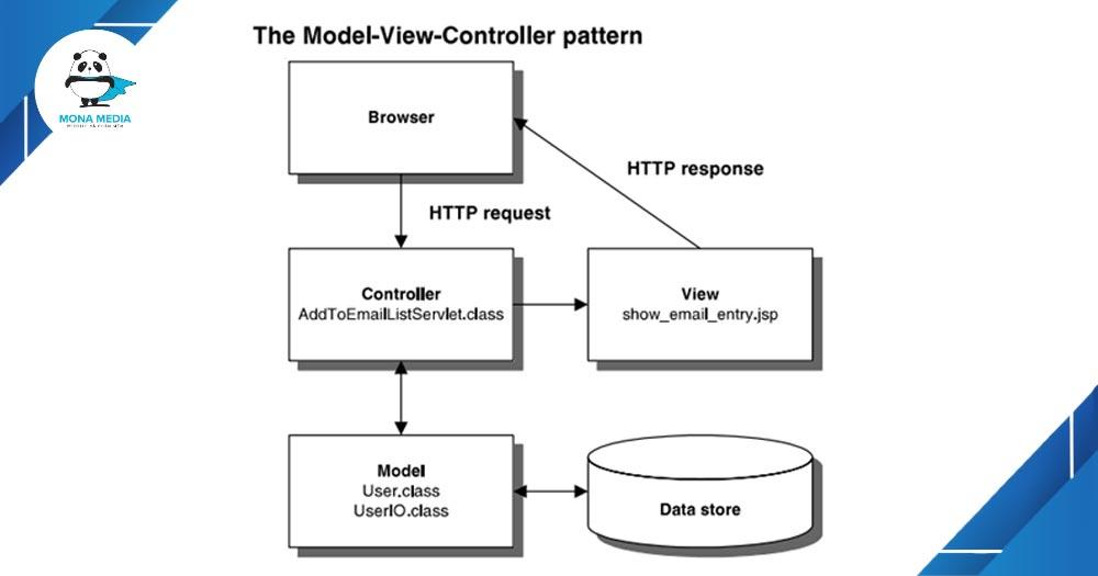 Ưu - nhược điểm của mô hình MVC.