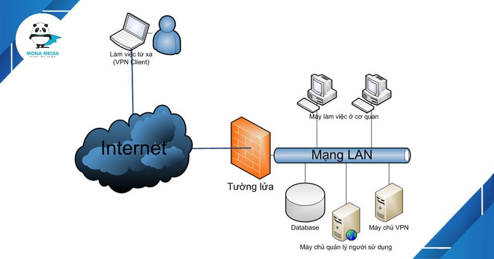Ưu nhược điểm của VPN.