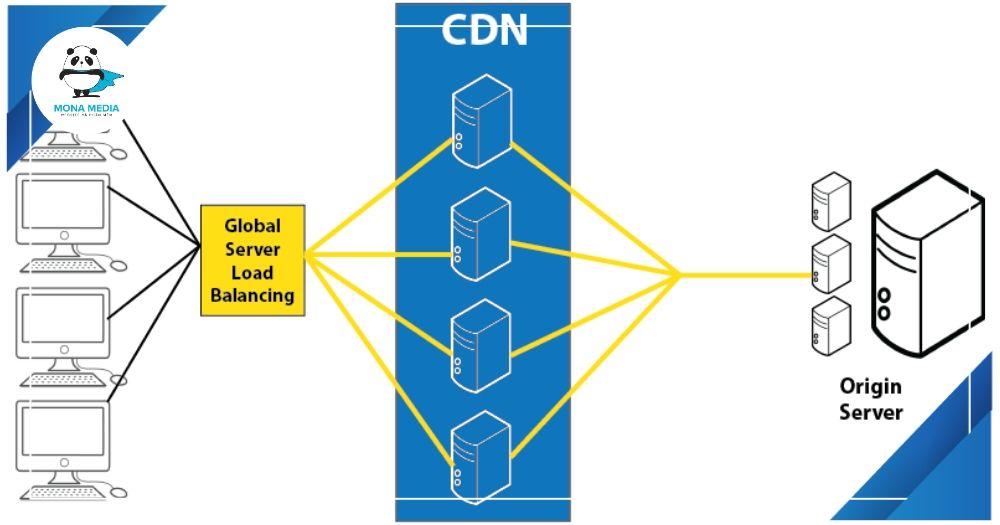 Cách hoạt động của CDN