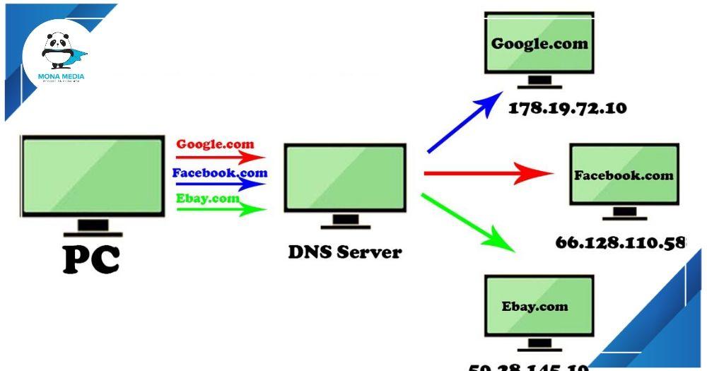 Cơ chế vận hành của DNS