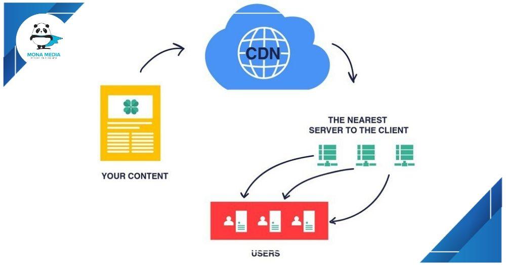 Nên áp dụngCDN khi thiết kếWebsite