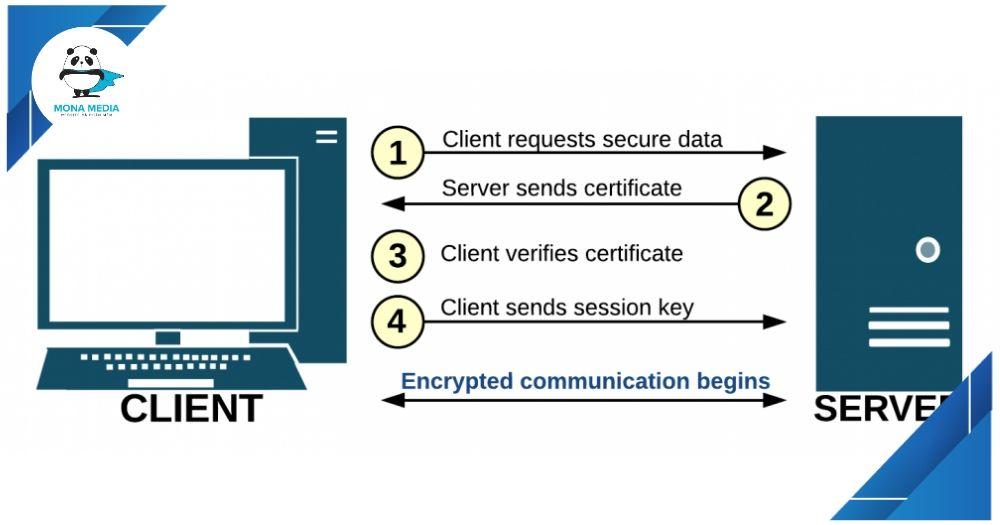 Cách SSL hoạt động