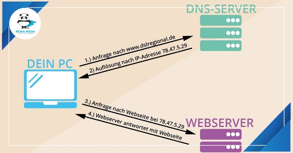 DNS và website