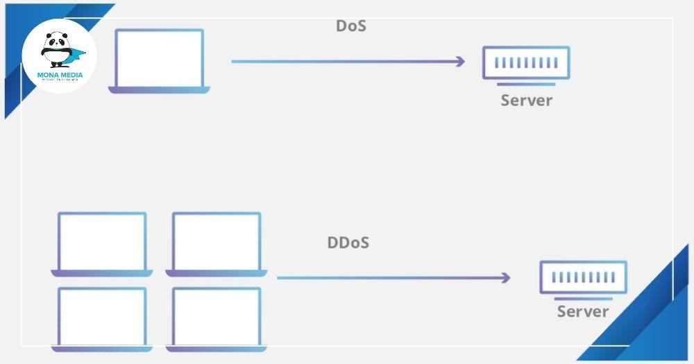 DOS và DDOS